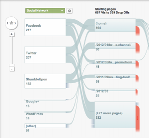 google-analytics-social-visitors-flow