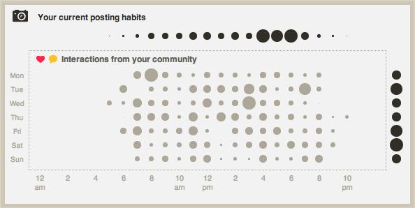 Statigram-optimization