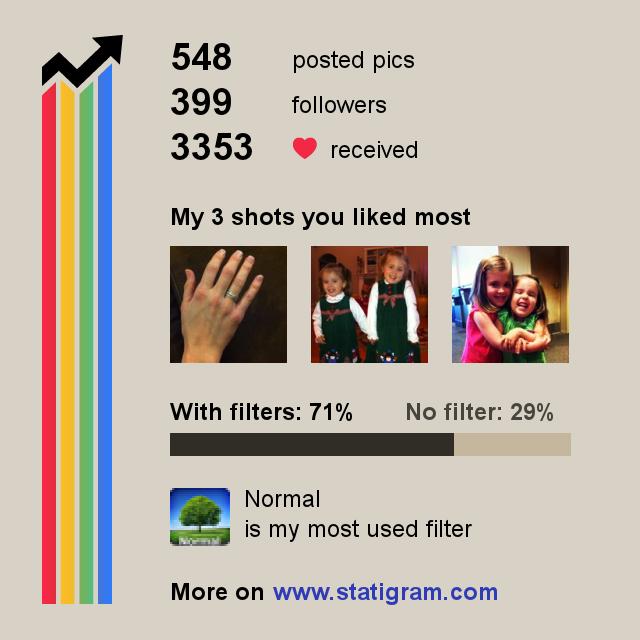 statigram-statistics
