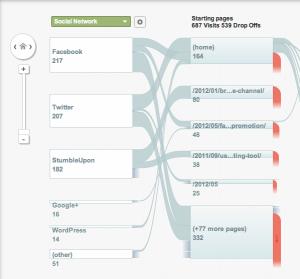 google-analytics-social-visitors-flow