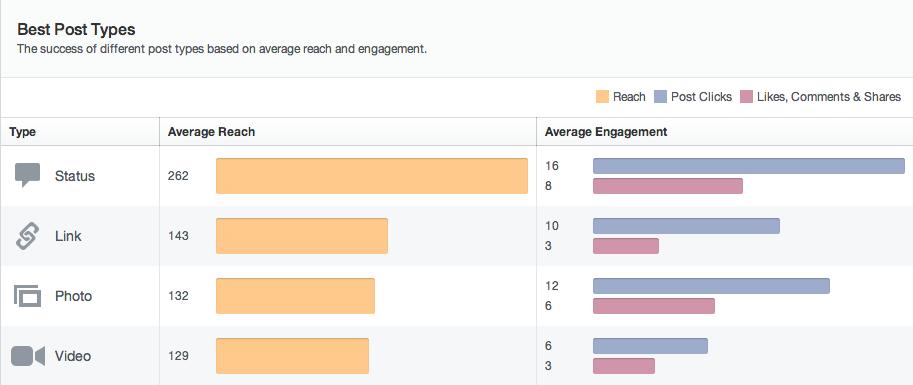 new-facebook-insights-text-updates-highest-reach