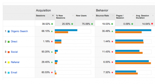 google-analytics-data-comparison