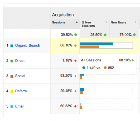 business-improvement-seen-with-google-analytics