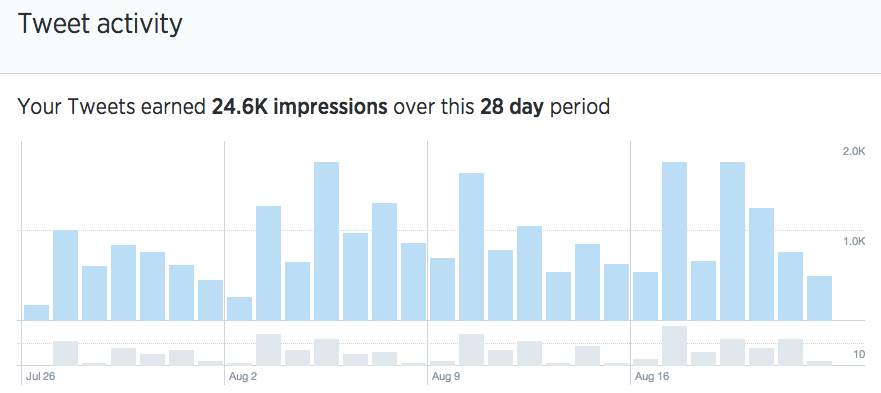 Twitter analytics Tweet tab