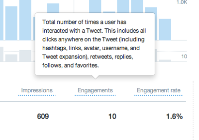 Twitter analytics explanation