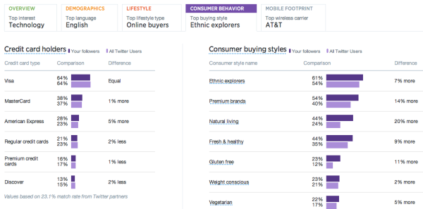 Twitter follower consumer behavior analytics