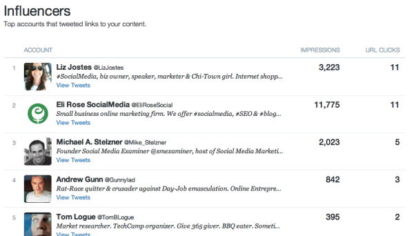 Twitter analytics top influencer data