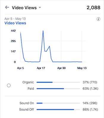 Facebook Video Views Sound On Sound Off