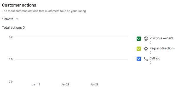 Customer Actions Data Google My Business