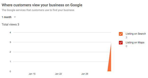 Where customers viewed your business on Google