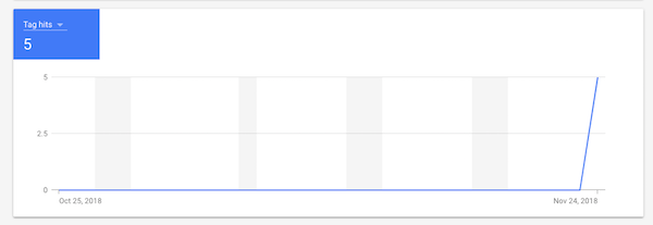 confirm tag hits to google remarketing audience