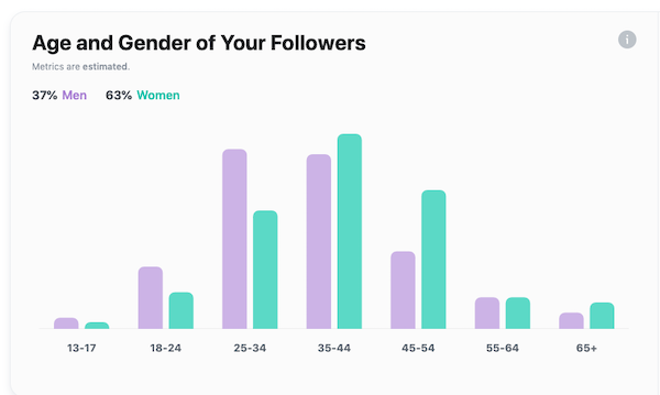 Age and Gender of Instagram followers